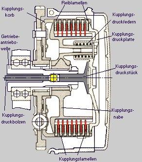 Lamellenkupplung zeichnung